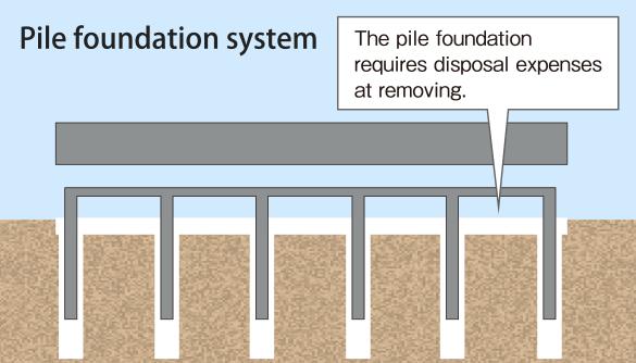 pile foundation - Ataum berglauf-verband com